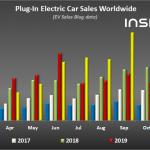 Global Plug-In Electric Car Sales September 2020: Massive Record